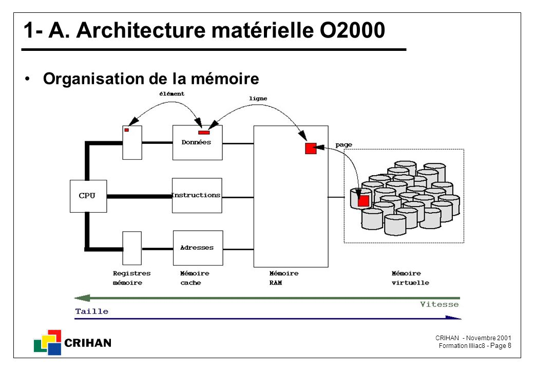 CRIHAN - Novembre 2001 Formation Illiac8 - Page 8 1- A.