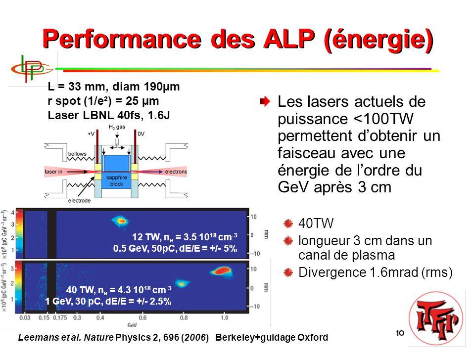 B. Cros, Journées Accélérateurs 2011 10 Performance des ALP (énergie) Les lasers actuels de puissance <100TW permettent d'obtenir un faisceau avec une