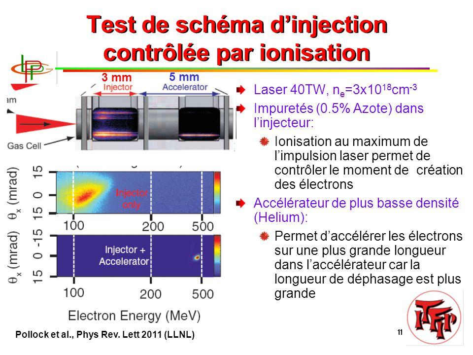 B. Cros, Journées Accélérateurs 2011 11 Test de schéma d'injection contrôlée par ionisation Laser 40TW, n e =3x10 18 cm -3 Impuretés (0.5% Azote) dans