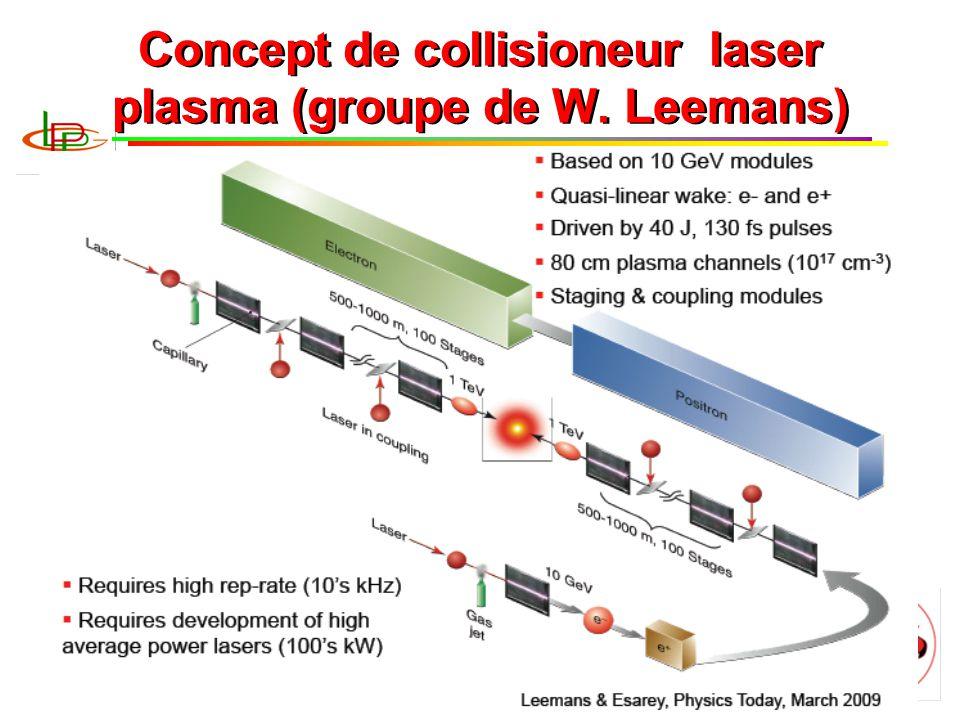 B. Cros, Journées Accélérateurs 2011 15 Concept de collisioneur laser plasma (groupe de W. Leemans)