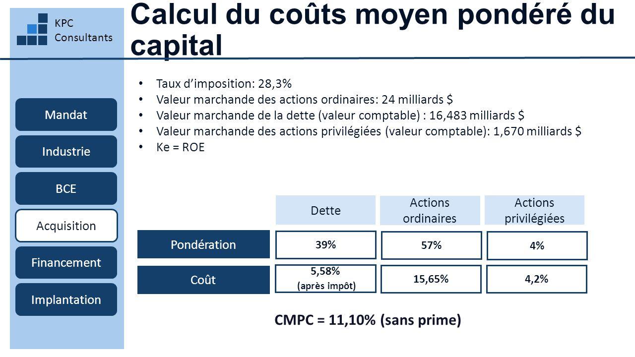 Calcul du coûts moyen pondéré du capital KPC Consultants Mandat Industrie BCE Acquisition Financement Implantation Pondération Dette 39% Actions ordinaires Actions privilégiées Coût 57% 4% 5,58% (après impôt) 15,65% 4,2% CMPC = 11,10% (sans prime) Taux d'imposition: 28,3% Valeur marchande des actions ordinaires: 24 milliards $ Valeur marchande de la dette (valeur comptable) : 16,483 milliards $ Valeur marchande des actions privilégiées (valeur comptable): 1,670 milliards $ Ke = ROE