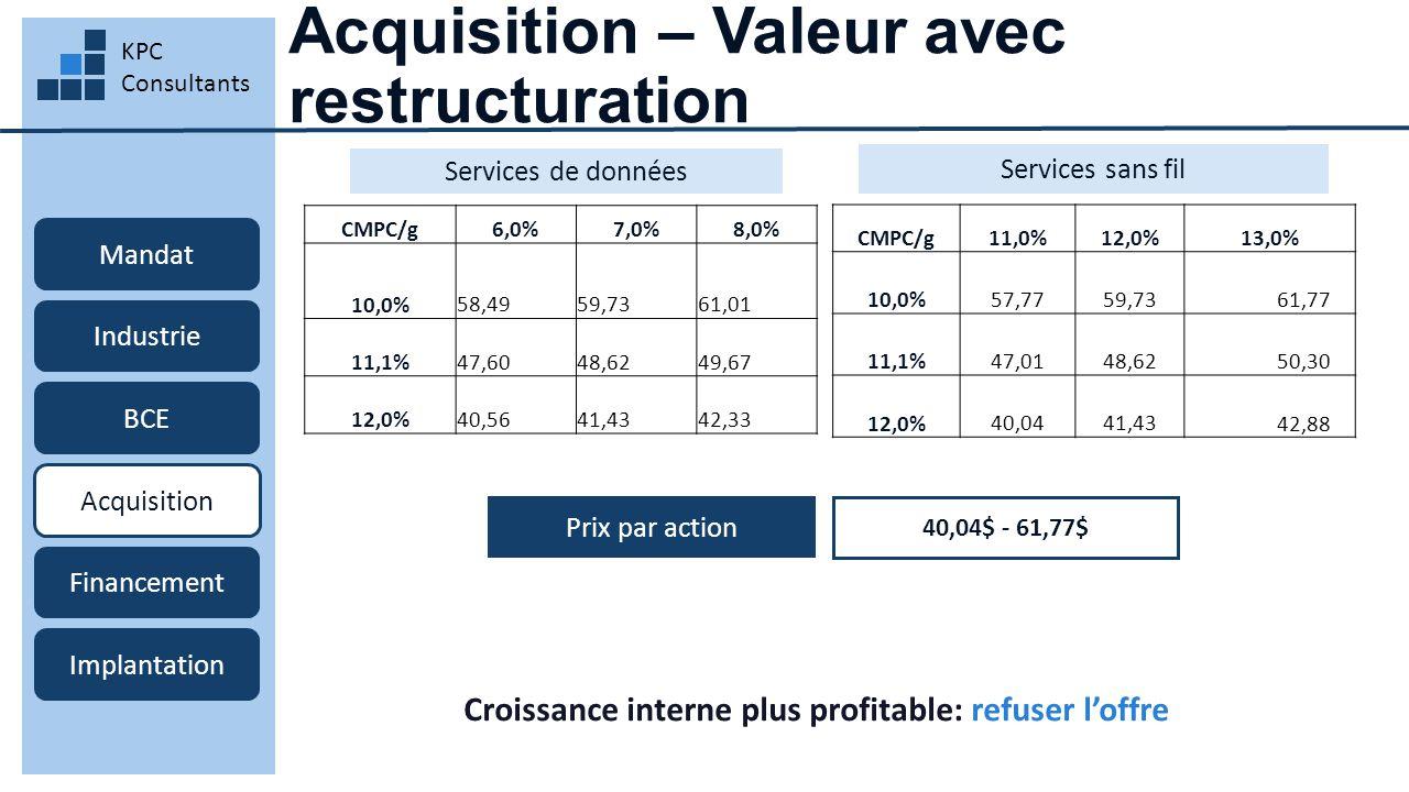 Acquisition – Valeur avec restructuration KPC Consultants Mandat Industrie BCE Acquisition Financement Implantation Prix par action Services sans fil Services de données 40,04$ - 61,77$ Croissance interne plus profitable: refuser l'offre CMPC/g6,0%7,0%8,0% 10,0% 58,49 59,73 61,01 11,1% 47,60 48,62 49,67 12,0% 40,56 41,43 42,33 CMPC/g11,0%12,0%13,0% 10,0% 57,77 59,73 61,77 11,1% 47,01 48,62 50,30 12,0% 40,04 41,43 42,88