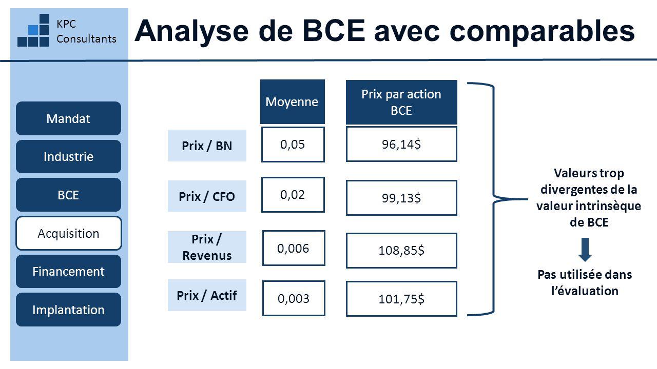 Analyse de BCE avec comparables KPC Consultants Mandat Industrie BCE Acquisition Financement Implantation 96,14$ Prix par action BCE Moyenne Prix / Actif Prix / Revenus Prix / CFO Prix / BN 0,05 0,02 0,006 0,003 99,13$ 108,85$ 101,75$ Valeurs trop divergentes de la valeur intrinsèque de BCE Pas utilisée dans l'évaluation