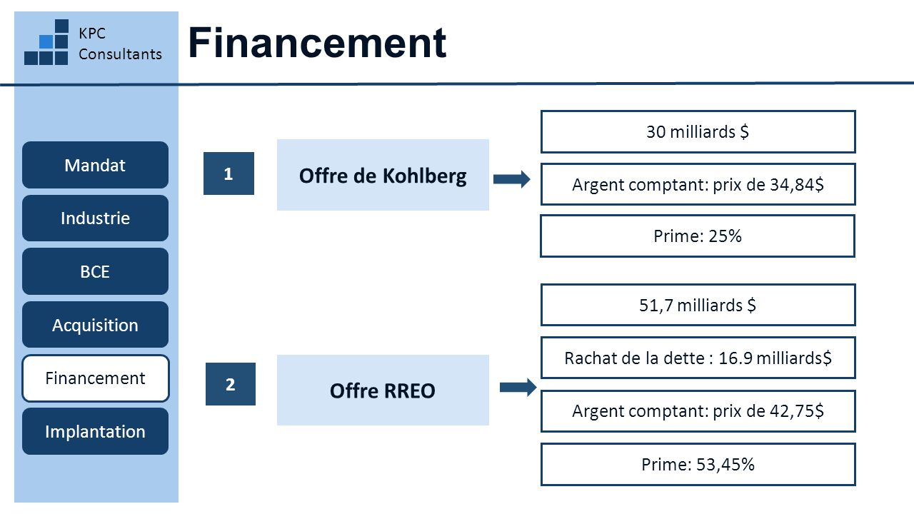 Financement KPC Consultants Mandat Industrie BCE Acquisition Financement Implantation Offre de Kohlberg 30 milliards $ Rachat de la dette : 16.9 milliards$ Offre RREO Argent comptant: prix de 34,84$ 1 2 Prime: 25% Argent comptant: prix de 42,75$ 51,7 milliards $ Prime: 53,45%