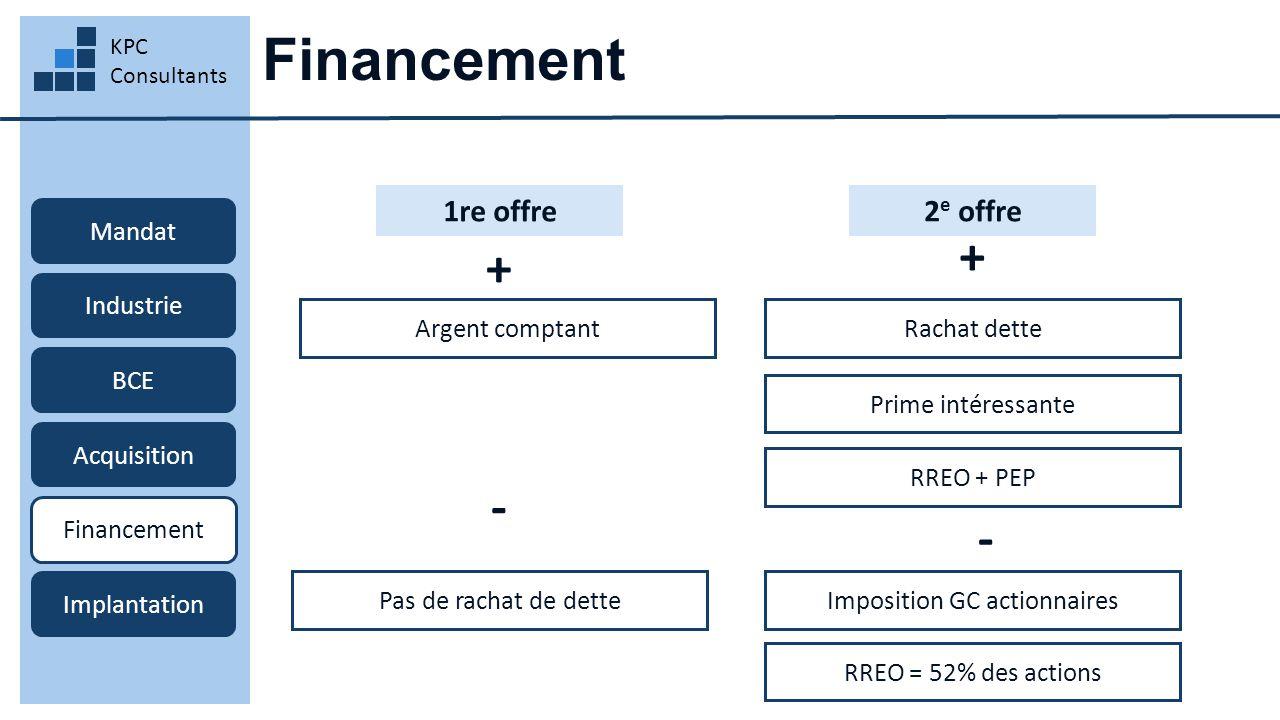 Financement KPC Consultants Mandat Industrie BCE Acquisition Financement Implantation 1re offre Argent comptant 2 e offre Pas de rachat de dette Rachat dette Prime intéressante + + - RREO + PEP - Imposition GC actionnaires RREO = 52% des actions
