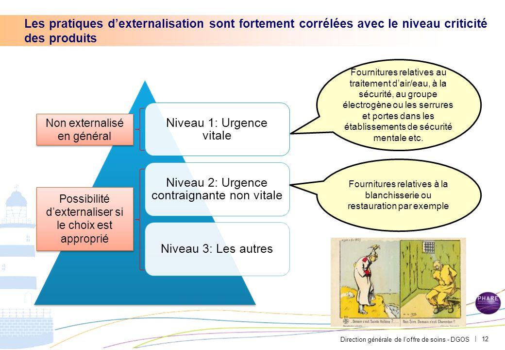 Direction générale de l'offre de soins - DGOS | Les pratiques d'externalisation sont fortement corrélées avec le niveau criticité des produits 12 Nive