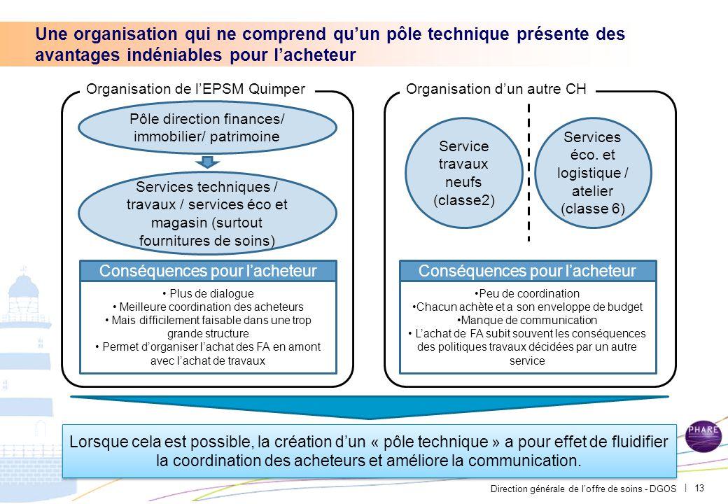 Direction générale de l'offre de soins - DGOS | Une organisation qui ne comprend qu'un pôle technique présente des avantages indéniables pour l'achete
