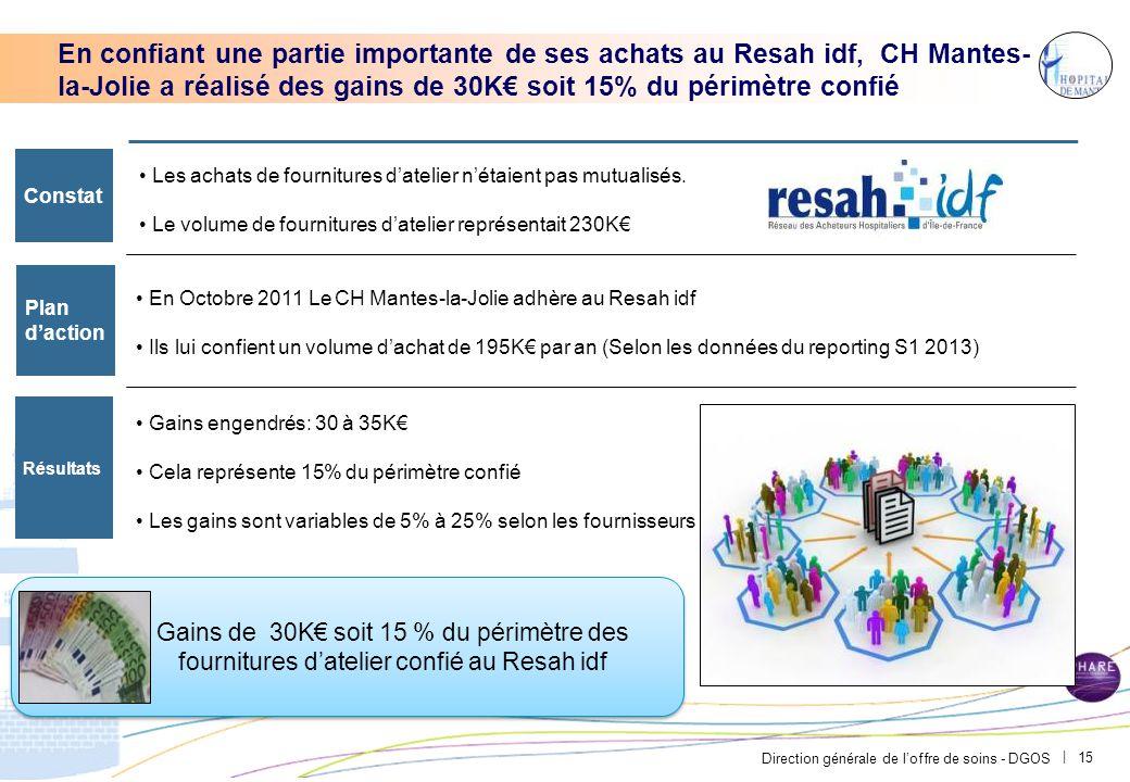 Direction générale de l'offre de soins - DGOS | 15 En confiant une partie importante de ses achats au Resah idf, CH Mantes- la-Jolie a réalisé des gai