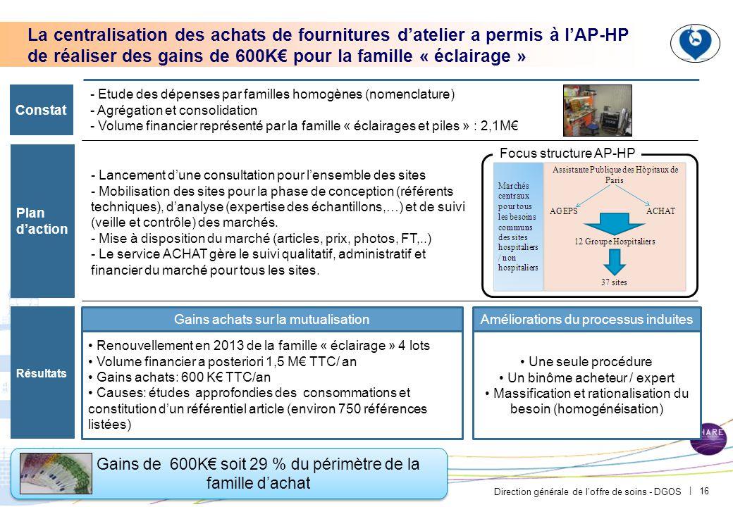 Direction générale de l'offre de soins - DGOS | 16 Gains de 600K€ soit 29 % du périmètre de la famille d'achat La centralisation des achats de fournit
