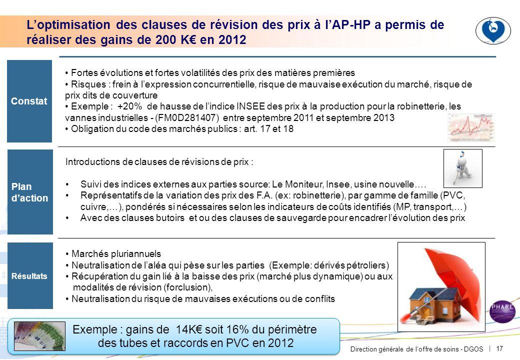 Direction générale de l'offre de soins - DGOS | 17 Exemple : gains de 14K€ soit 16% du périmètre des tubes et raccords en PVC en 2012 Exemple : gains