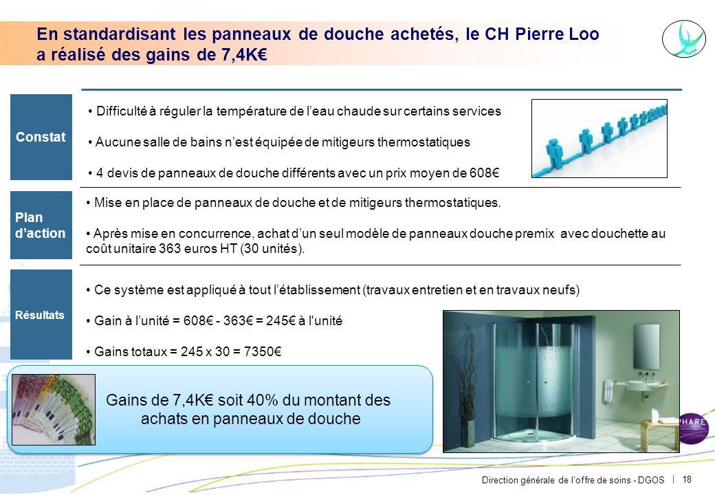 Direction générale de l'offre de soins - DGOS | 18 En standardisant les panneaux de douche achetés, le CH Pierre Loo a réalisé des gains de 7,4K€ Cons