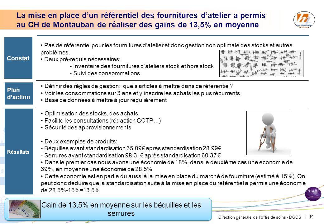 Direction générale de l'offre de soins - DGOS | 19 Gain de 13,5% en moyenne sur les béquilles et les serrures La mise en place d'un référentiel des fo