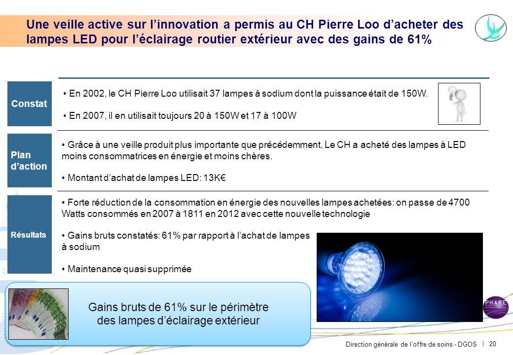 Direction générale de l'offre de soins - DGOS | 20 Une veille active sur l'innovation a permis au CH Pierre Loo d'acheter des lampes LED pour l'éclair