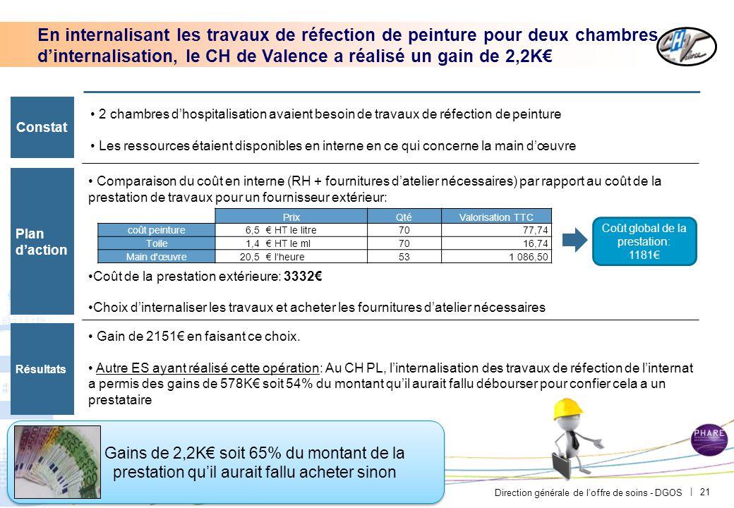 Direction générale de l'offre de soins - DGOS | 21 En internalisant les travaux de réfection de peinture pour deux chambres d'internalisation, le CH d