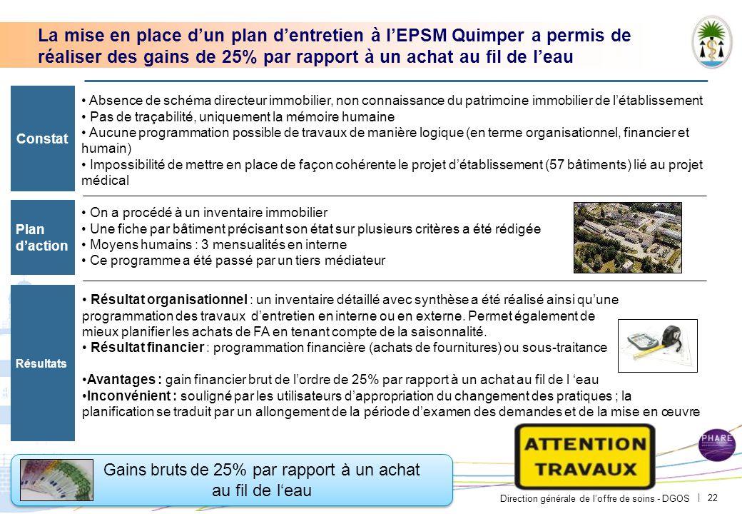 Direction générale de l'offre de soins - DGOS | 22 Absence de schéma directeur immobilier, non connaissance du patrimoine immobilier de l'établissemen