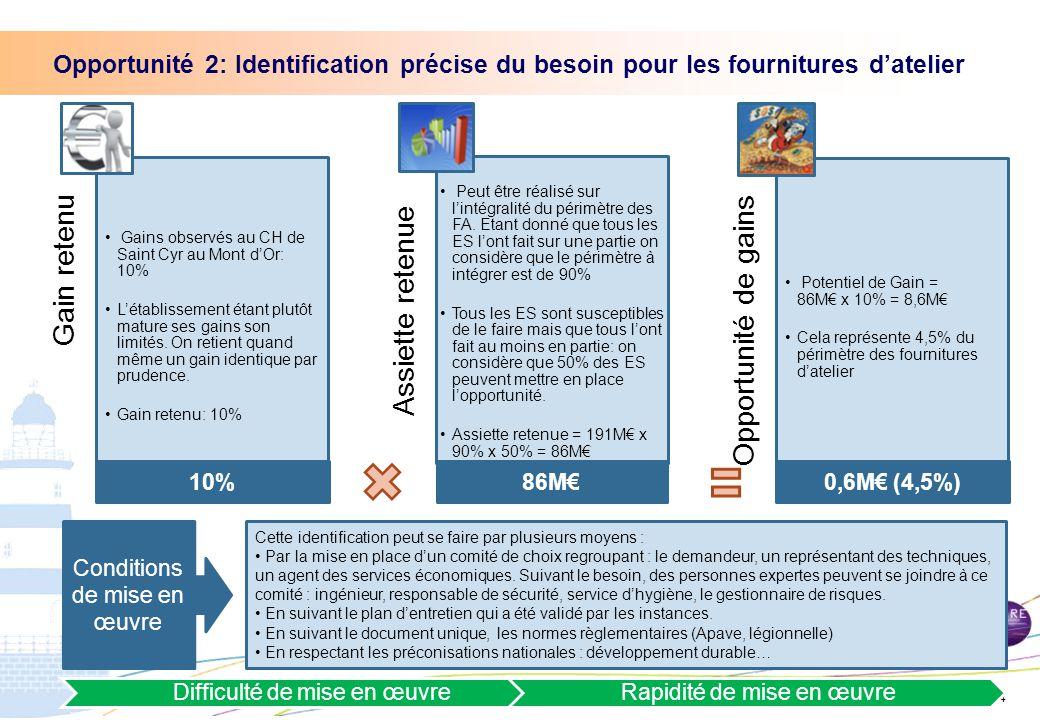 Direction générale de l'offre de soins - DGOS | 24 Gain retenu Gains observés au CH de Saint Cyr au Mont d'Or: 10% L'établissement étant plutôt mature