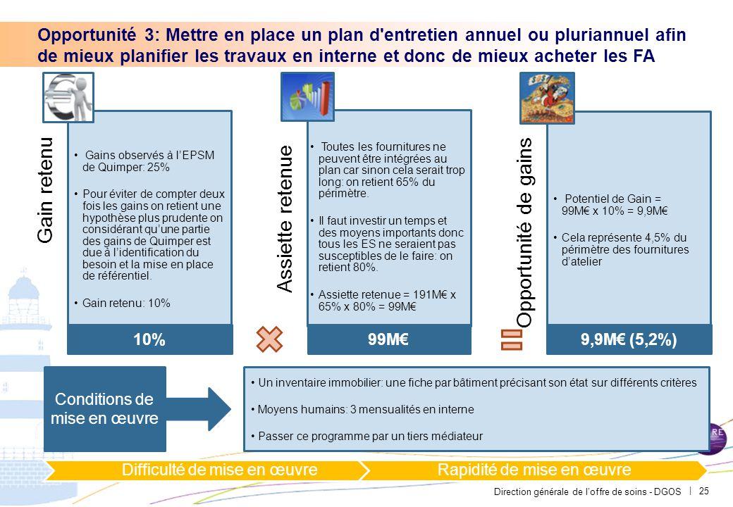 Direction générale de l'offre de soins - DGOS | 25 Opportunité 3: Mettre en place un plan d'entretien annuel ou pluriannuel afin de mieux planifier le