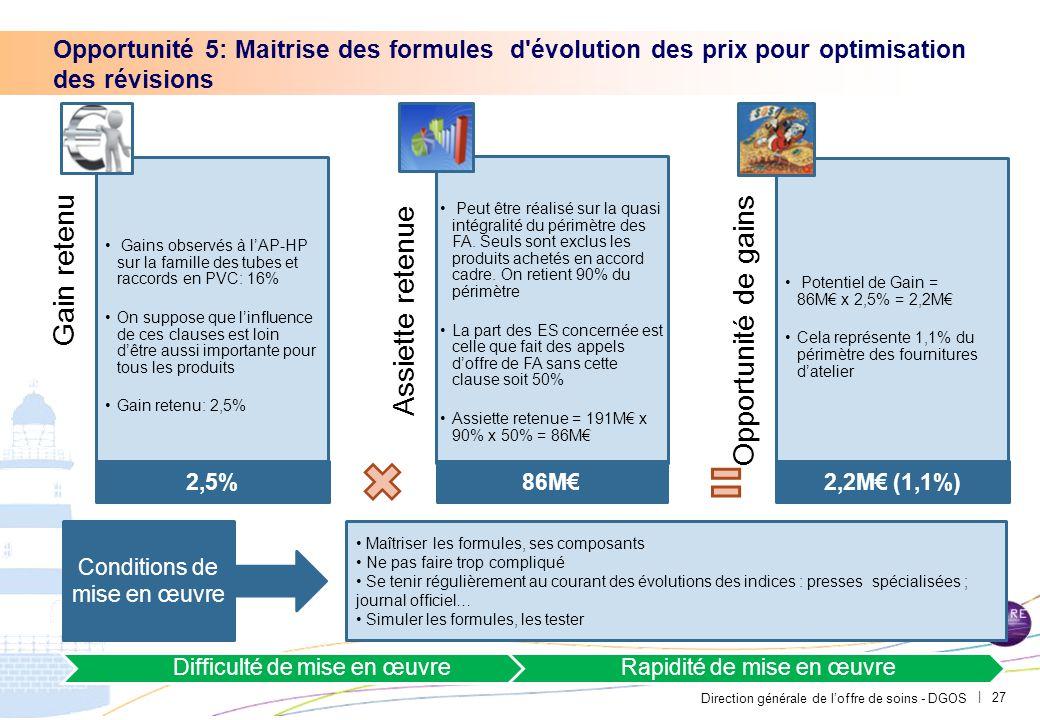 Direction générale de l'offre de soins - DGOS | 27 Opportunité 5: Maitrise des formules d'évolution des prix pour optimisation des révisions Gain rete