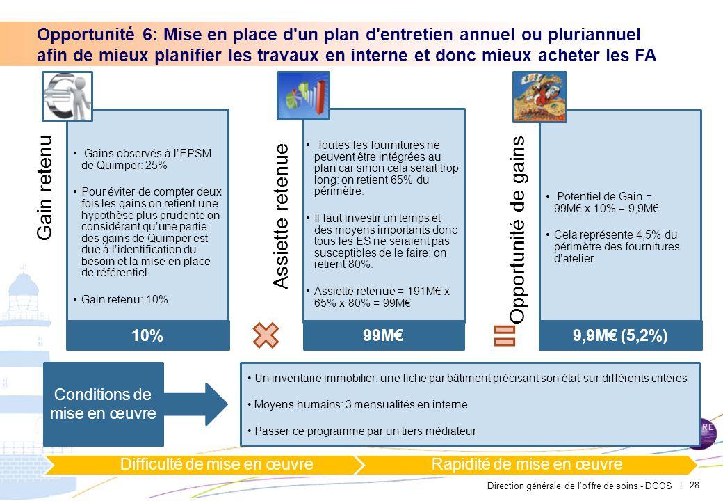 Direction générale de l'offre de soins - DGOS | 28 Opportunité 6: Mise en place d'un plan d'entretien annuel ou pluriannuel afin de mieux planifier le