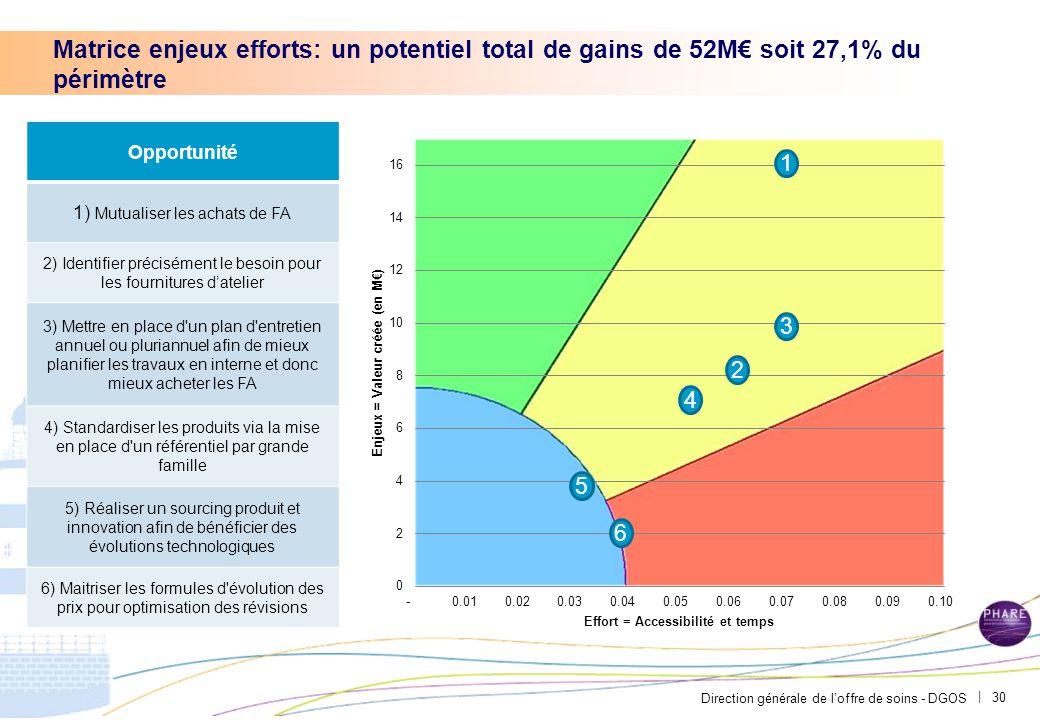 Direction générale de l'offre de soins - DGOS | 30 Matrice enjeux efforts: un potentiel total de gains de 52M€ soit 27,1% du périmètre Opportunité 1)