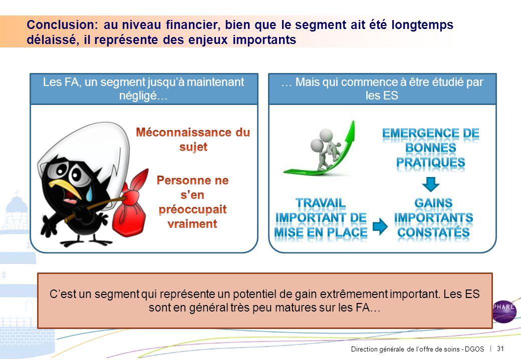 Direction générale de l'offre de soins - DGOS | 31 Conclusion: au niveau financier, bien que le segment ait été longtemps délaissé, il représente des