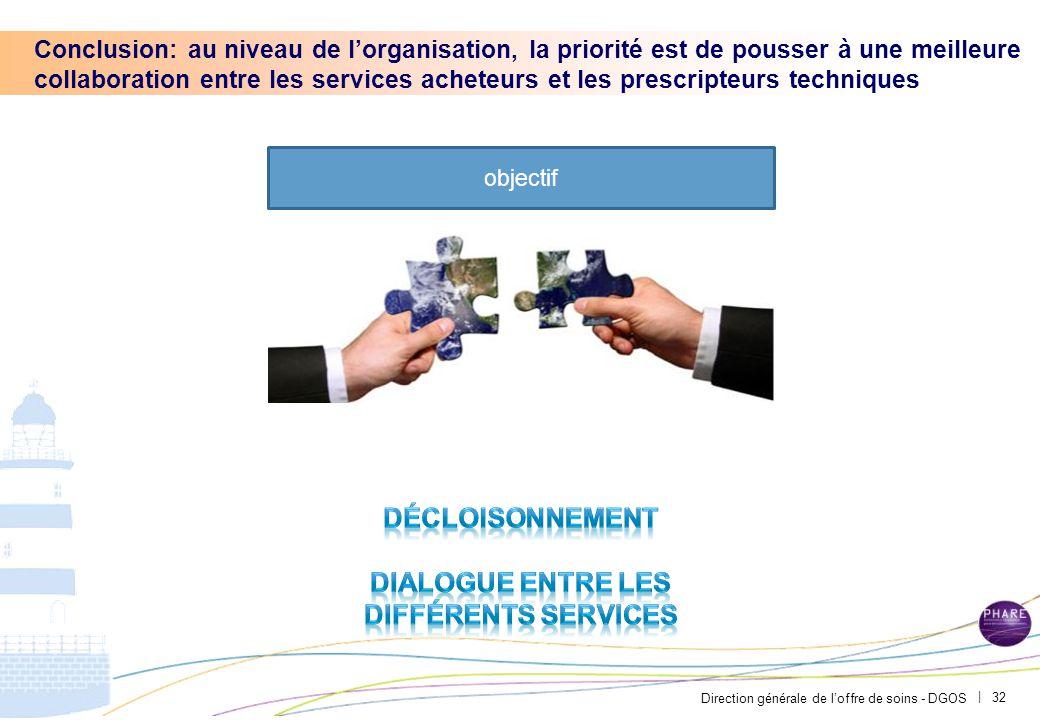 Direction générale de l'offre de soins - DGOS | 32 Conclusion: au niveau de l'organisation, la priorité est de pousser à une meilleure collaboration e