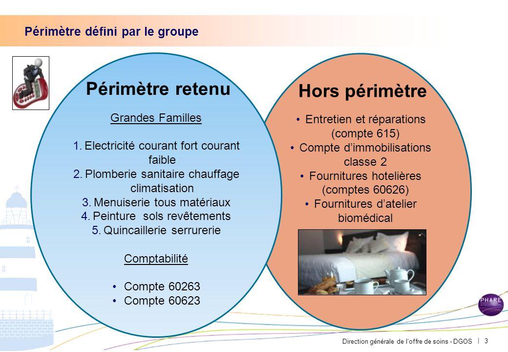 Direction générale de l'offre de soins - DGOS | Périmètre défini par le groupe 3 Grandes Familles 1.Electricité courant fort courant faible 2.Plomberi