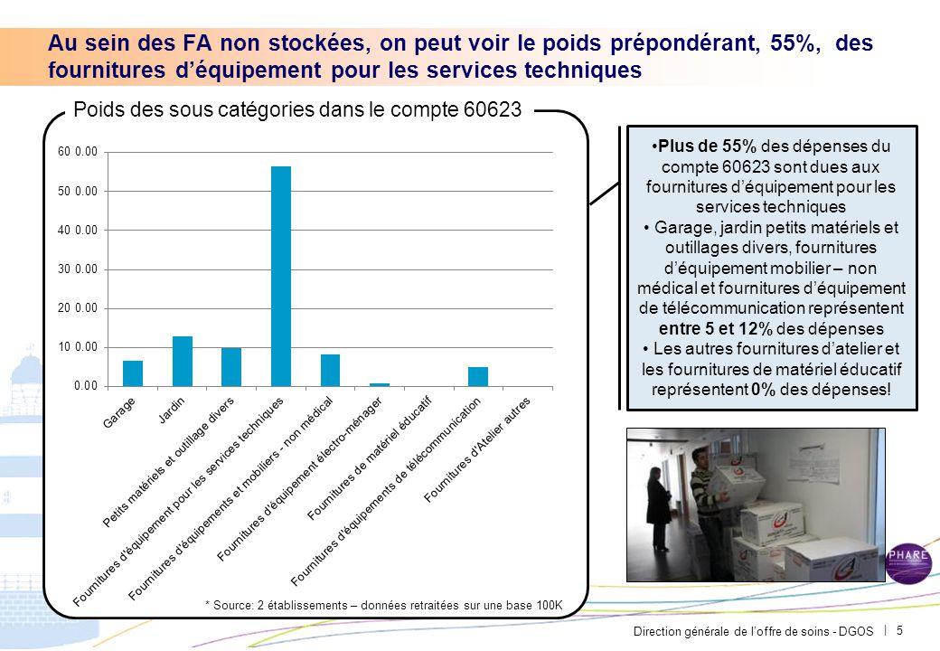 Direction générale de l'offre de soins - DGOS | 5 Au sein des FA non stockées, on peut voir le poids prépondérant, 55%, des fournitures d'équipement p