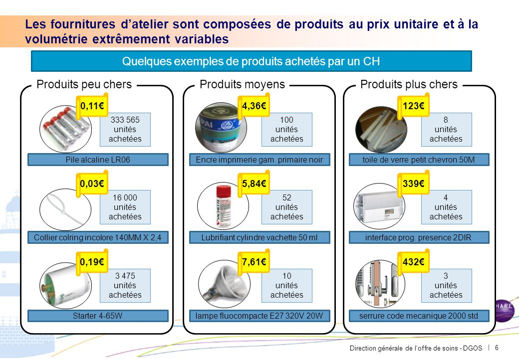 Direction générale de l'offre de soins - DGOS | Les fournitures d'atelier sont composées de produits au prix unitaire et à la volumétrie extrêmement v