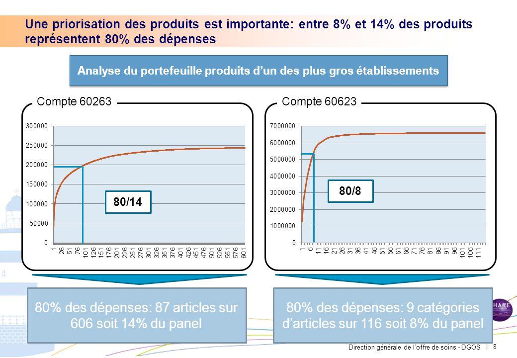 Direction générale de l'offre de soins - DGOS | Une priorisation des produits est importante: entre 8% et 14% des produits représentent 80% des dépens