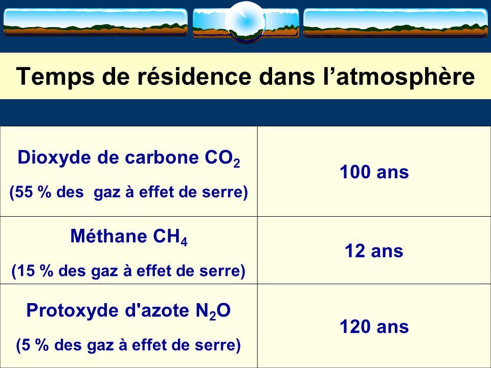 10 Temps de résidence dans l'atmosphère Dioxyde de carbone CO 2 (55 % des gaz à effet de serre) 100 ans Méthane CH 4 (15 % des gaz à effet de serre) 1