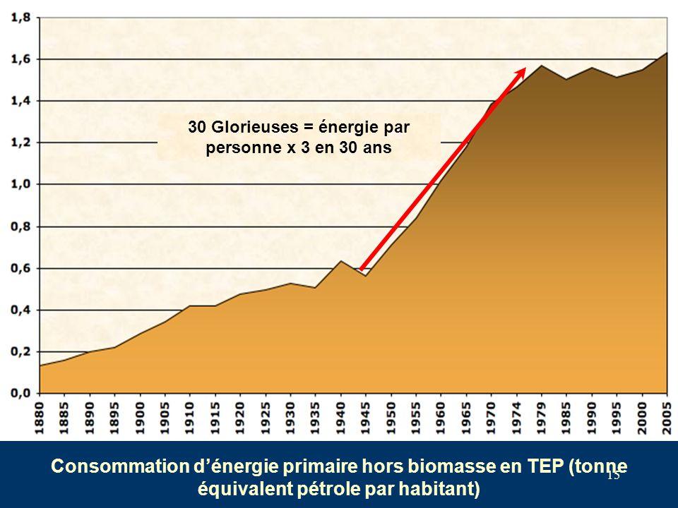 15 Consommation d'énergie primaire hors biomasse en TEP (tonne équivalent pétrole par habitant) 30 Glorieuses = énergie par personne x 3 en 30 ans