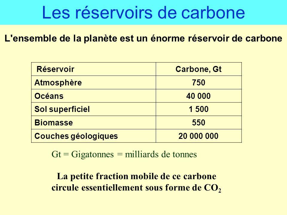 L'ensemble de la planète est un énorme réservoir de carbone RéservoirCarbone, Gt Atmosphère750 Océans40 000 Sol superficiel1 500 Biomasse550 Couches g