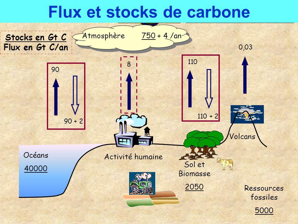 17 Flux et stocks de carbone Atmosphère750 + 4 /an Océans 40000 Activité humaine Sol et Biomasse 2050 Volcans 90 90 + 2 8 110 110 + 2 0,03 Ressources