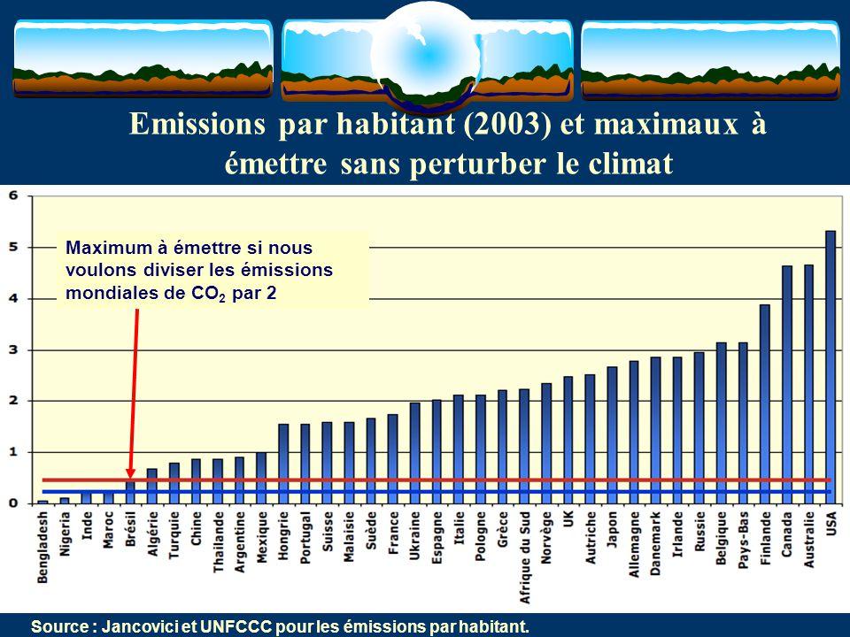 28 Source : Jancovici et UNFCCC pour les émissions par habitant. Maximum à émettre si nous voulons diviser les émissions mondiales de CO 2 par 2 Emiss