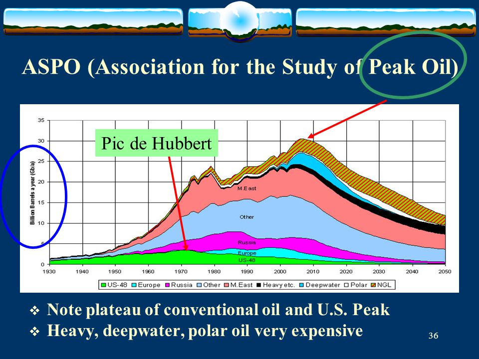 36 ASPO (Association for the Study of Peak Oil)  Note plateau of conventional oil and U.S.