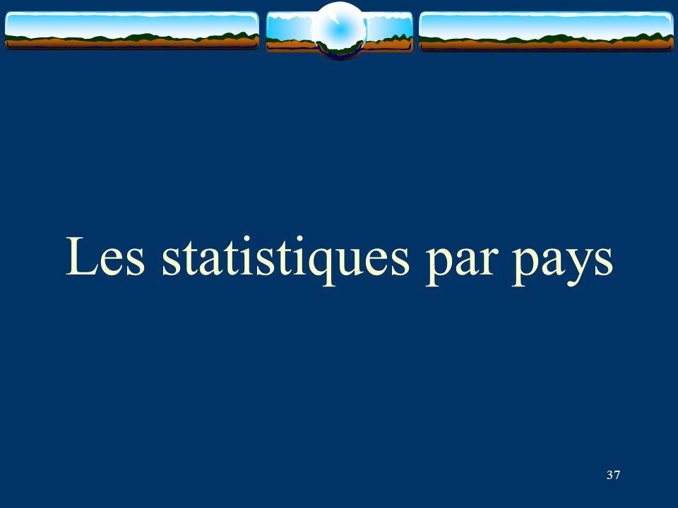 37 Les statistiques par pays