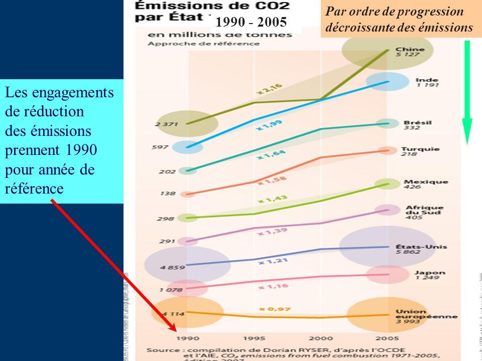Les engagements de réduction des émissions prennent 1990 pour année de référence Par ordre de progression décroissante des émissions 1990 - 2005