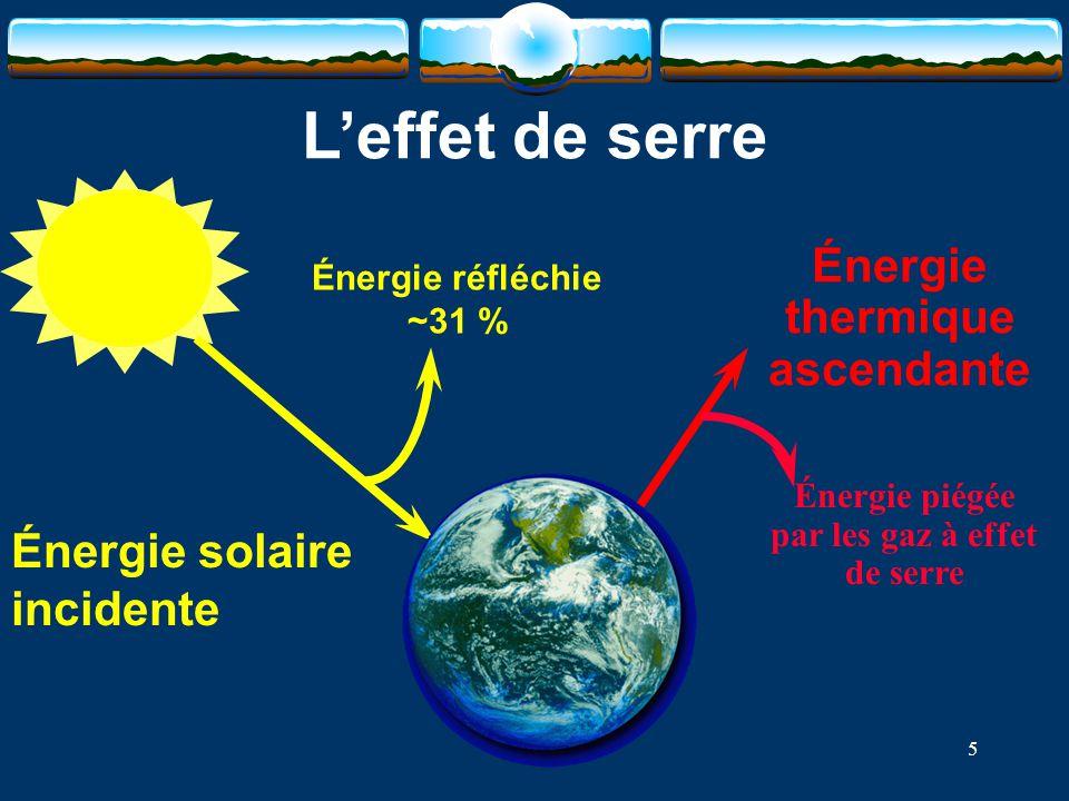 5 Énergie réfléchie ~31 % Énergie solaire incidente Énergie thermique ascendante Énergie piégée par les gaz à effet de serre L'effet de serre