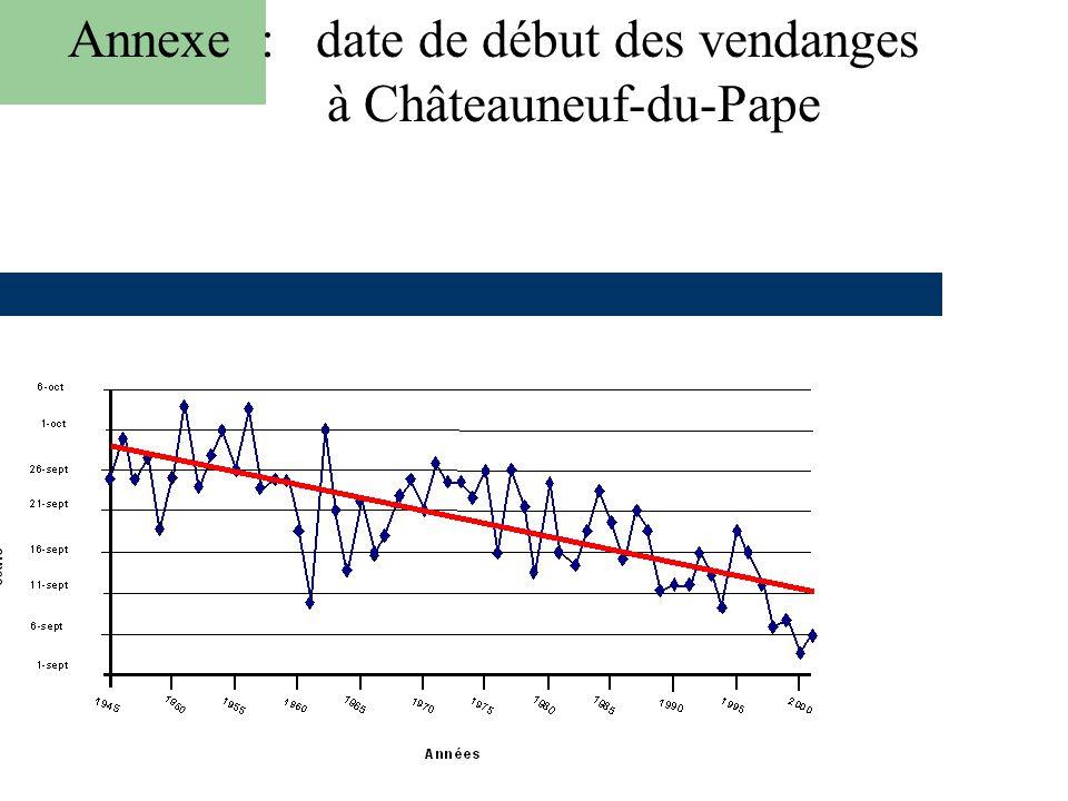 59 Annexe 7 : date de début des vendages à Châteauneuf-du-Pape Annexe : date de début des vendanges à Châteauneuf-du-Pape