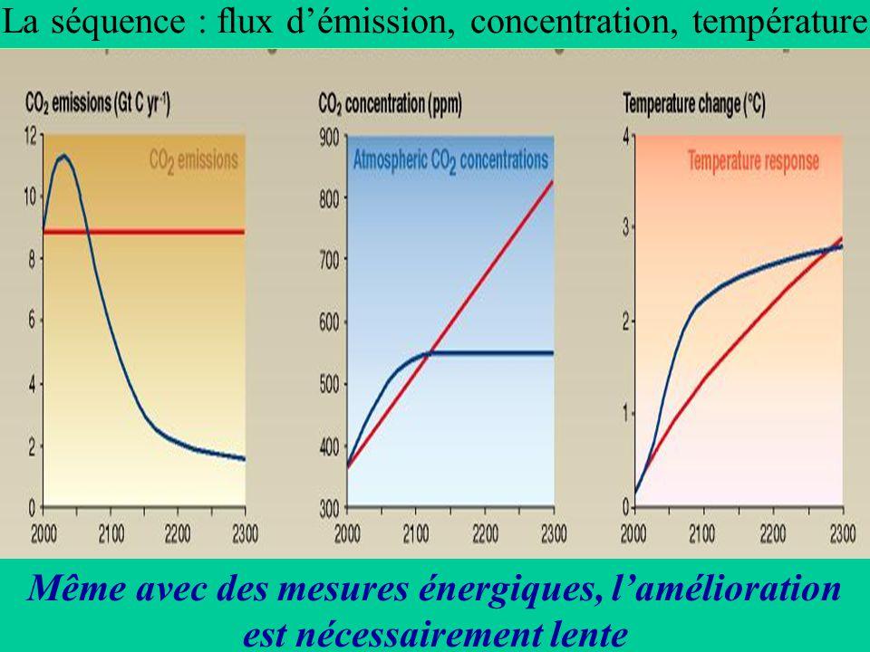 La séquence : flux d'émission, concentration, température Même avec des mesures énergiques, l'amélioration est nécessairement lente