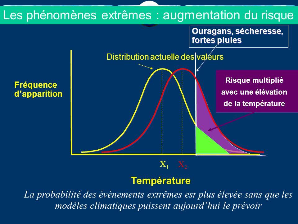 X1X1 Distribution actuelle des valeurs Ouragans, sécheresse, fortes pluies Ouragans, sécheresse, fortes pluies Fréquence d'apparition Température Les