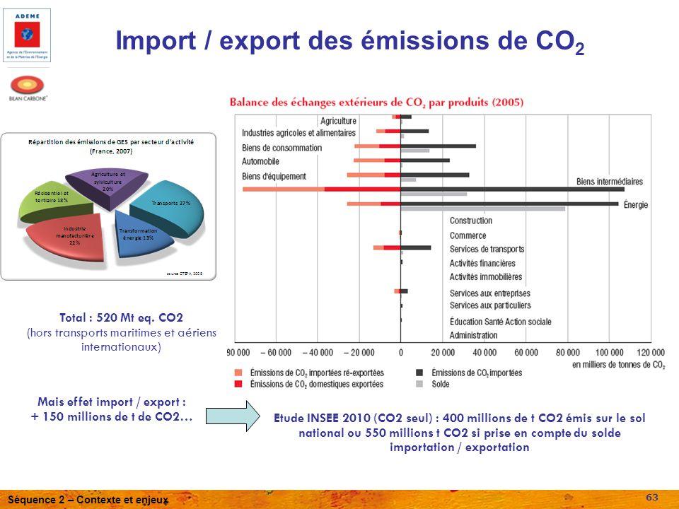 Séquence 2 – Contexte et enjeux 63 45,8 % 6 % 27 %23,9 % Total : 520 Mt eq. CO2 (hors transports maritimes et aériens internationaux) Etude INSEE 2010