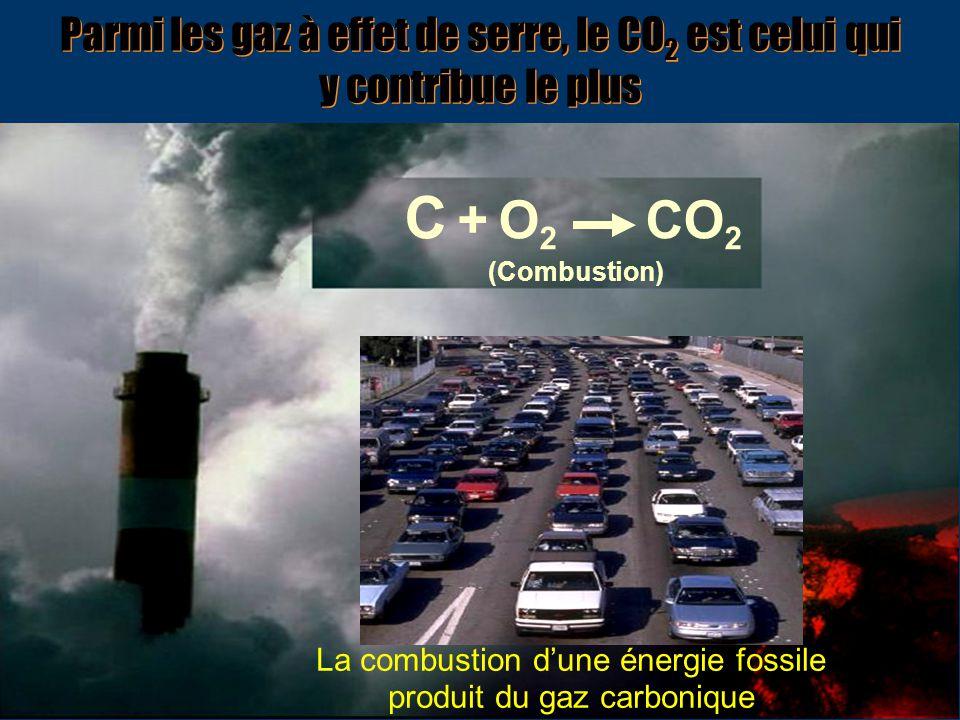 La combustion d'une énergie fossile produit du gaz carbonique (Combustion) C + O 2 CO 2 Parmi les gaz à effet de serre, le CO 2 est celui qui y contri