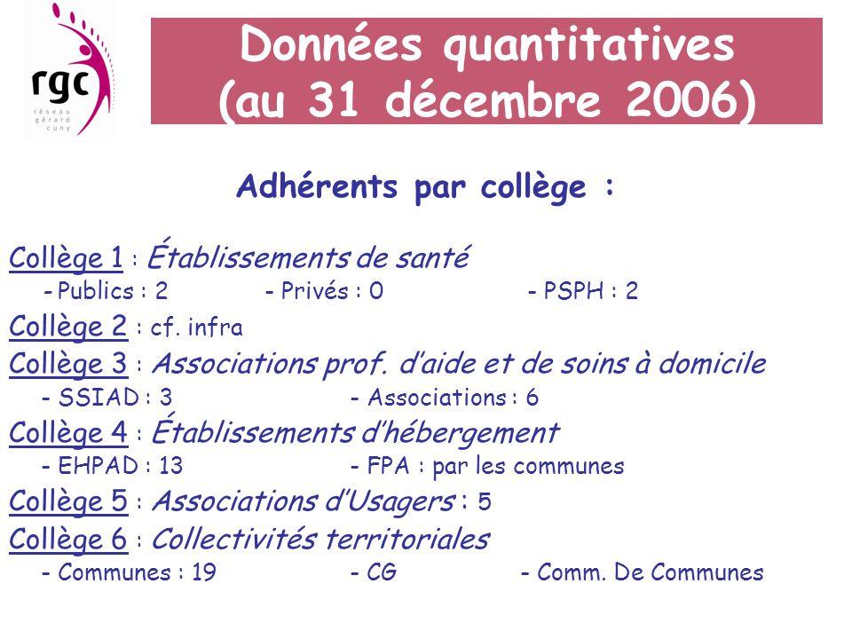 Adhérents par collège : Collège 1 : Établissements de santé - Publics : 2- Privés : 0 - PSPH : 2 Collège 2 : cf. infra Collège 3 : Associations prof.