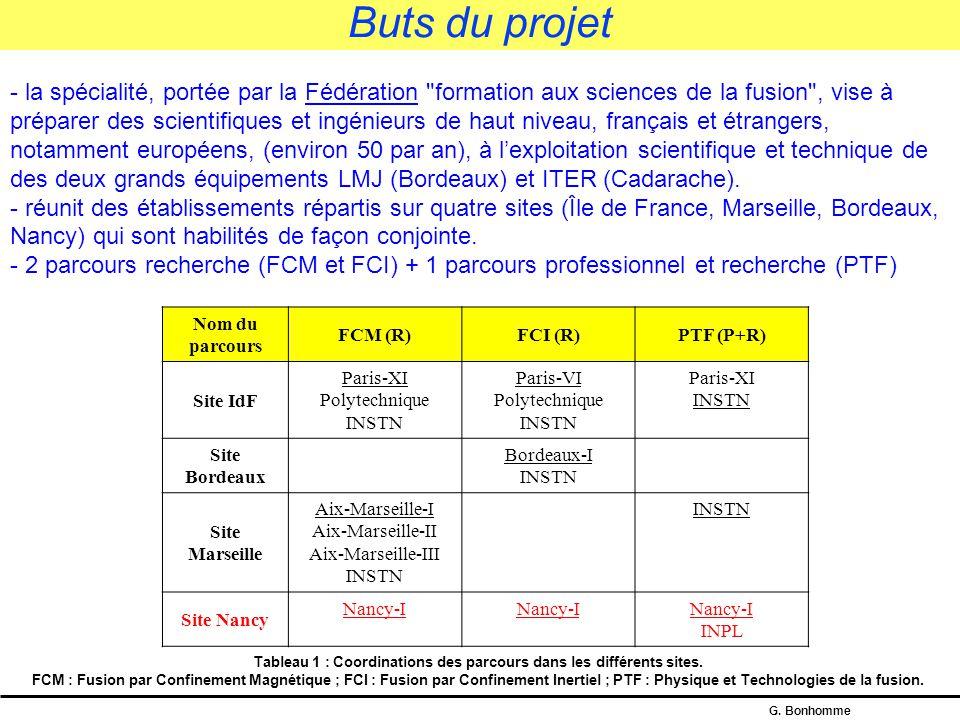 G. Bonhomme 10 établissements cohabilitants répartis sur 4 sites français + 5 écoles associées ESO ESE ECP EGIM ENSAM