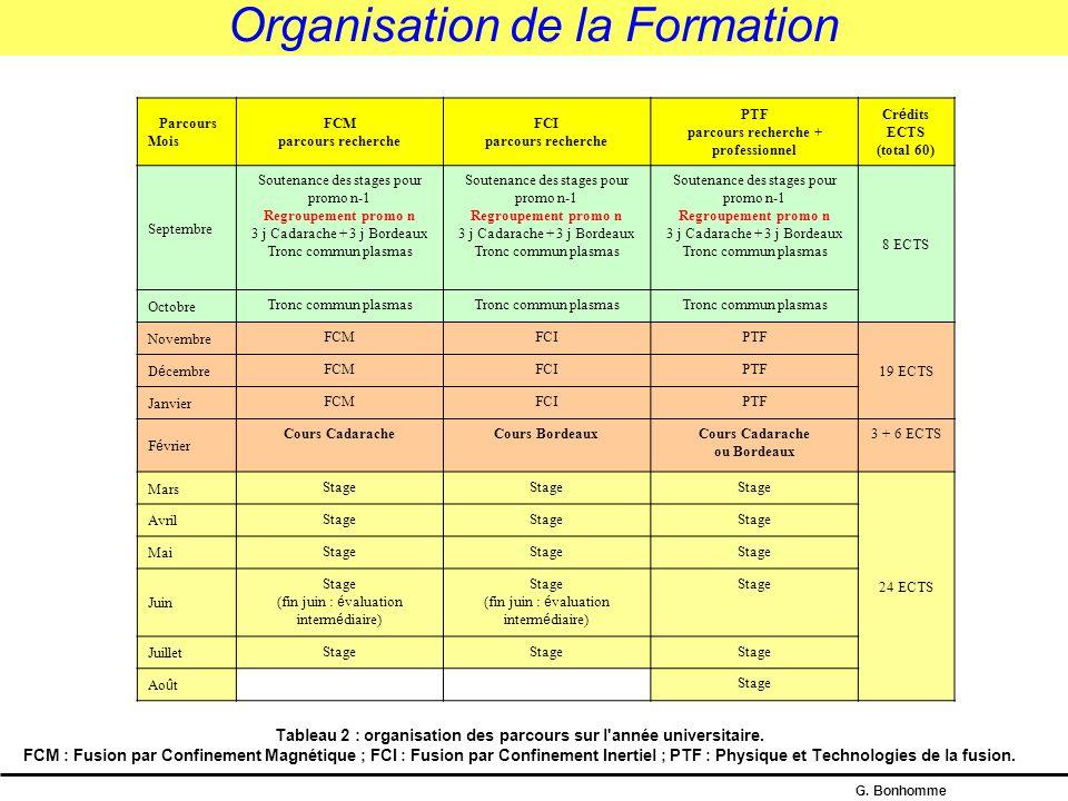 G. Bonhomme Buts du projet Nom du parcours FCM (R)FCI (R)PTF (P+R) Site IdF Paris-XI Polytechnique INSTN Paris-VI Polytechnique INSTN Paris-XI INSTN S