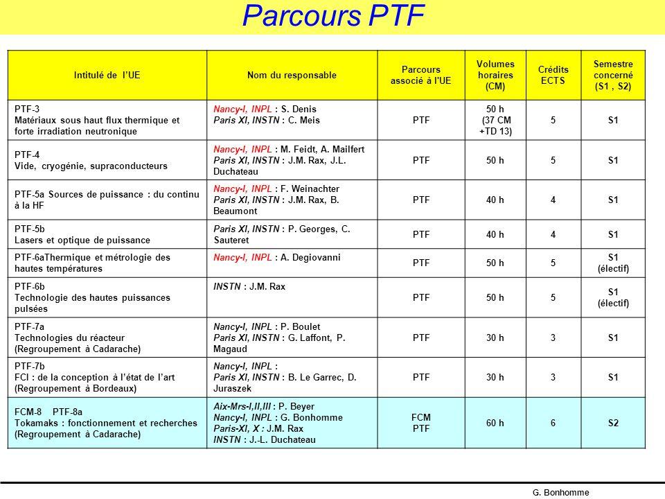 G. Bonhomme Parcours FCI Intitulé de l'UENom du responsable Parcours associé à l'UE Volumes horaires (CM) Crédits ECTS Semestre concerné (S1, S2) FCI-