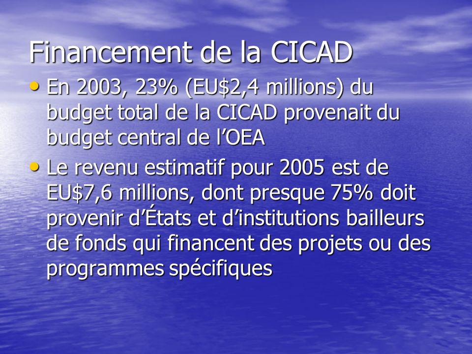 Financement de la CICAD En 2003, 23% (EU$2,4 millions) du budget total de la CICAD provenait du budget central de l'OEA En 2003, 23% (EU$2,4 millions) du budget total de la CICAD provenait du budget central de l'OEA Le revenu estimatif pour 2005 est de EU$7,6 millions, dont presque 75% doit provenir d'États et d'institutions bailleurs de fonds qui financent des projets ou des programmes spécifiques Le revenu estimatif pour 2005 est de EU$7,6 millions, dont presque 75% doit provenir d'États et d'institutions bailleurs de fonds qui financent des projets ou des programmes spécifiques
