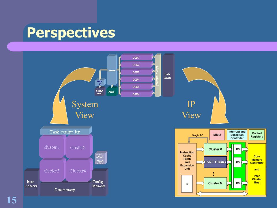 15 Perspectives System View IP View